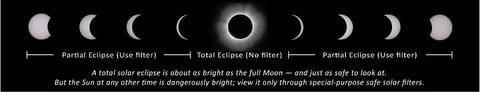 NASA Solar Eclipse Safety